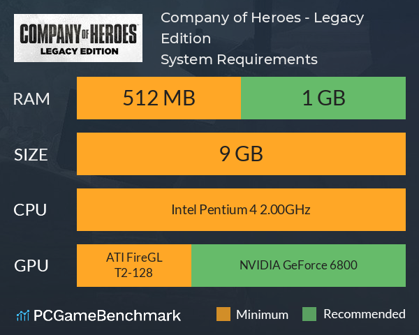 Company of Heroes - Legacy Edition System Requirements PC Graph - Can I Run Company of Heroes - Legacy Edition