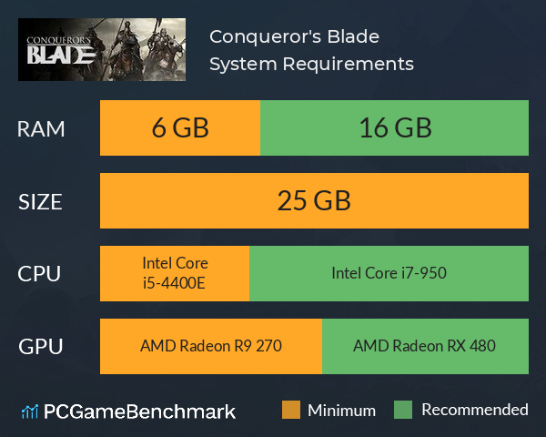 Conqueror's Blade System Requirements PC Graph - Can I Run Conqueror's Blade