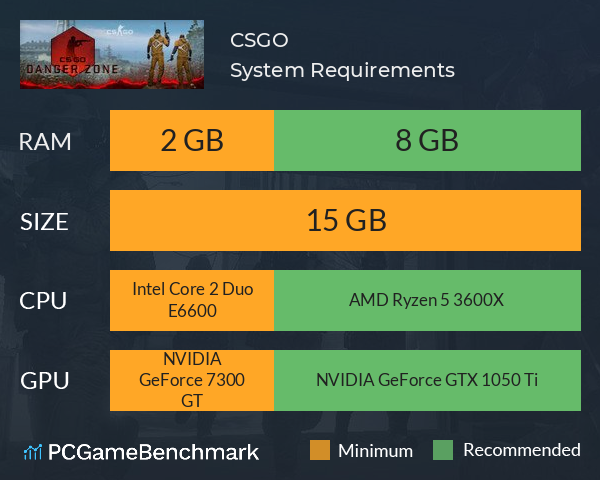 Counter-Strike: Global Offensive (CS GO) System Requirements PC Graph - Can I Run Counter-Strike: Global Offensive (CS GO)