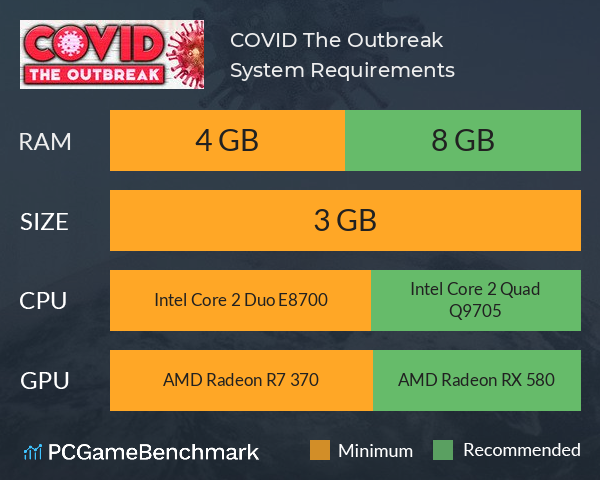 COVID: The Outbreak System Requirements PC Graph - Can I Run COVID: The Outbreak