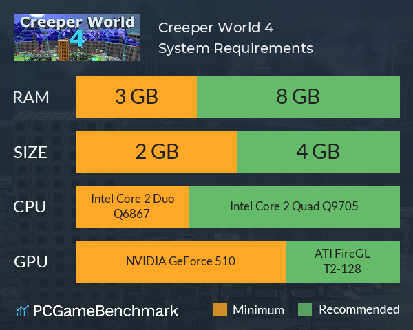 Creeper World 4 System Requirements PC Graph - Can I Run Creeper World 4