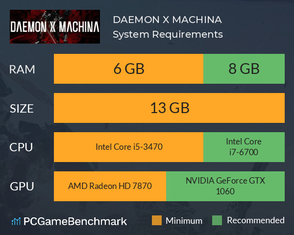 System Requirements for Daemon X Machina (PC)