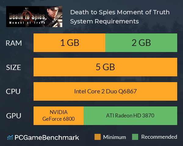 Death to Spies: Moment of Truth System Requirements PC Graph - Can I Run Death to Spies: Moment of Truth