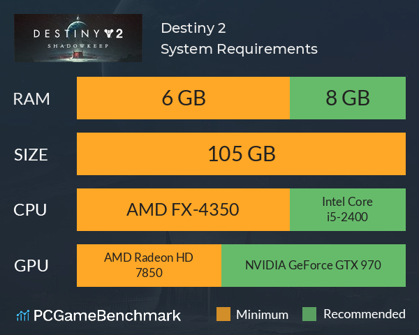 System Requirements for Destiny 2 (PC)