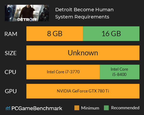 Detroit: Become Human System Requirements PC Graph - Can I Run Detroit: Become Human