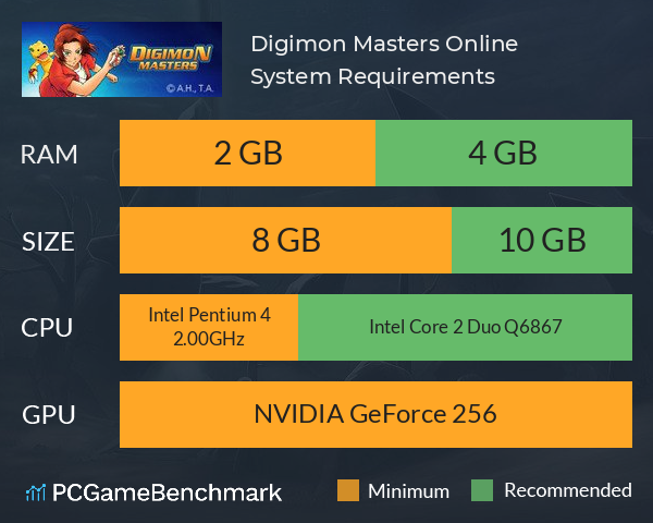 Digimon Masters Online System Requirements PC Graph - Can I Run Digimon Masters Online