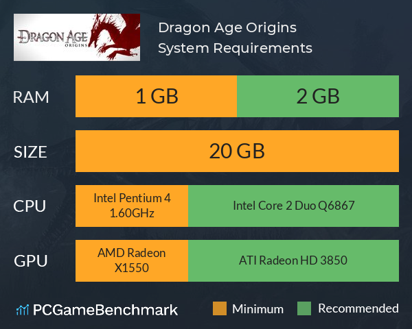 System Requirements for Dragon Age: Origins (PC)