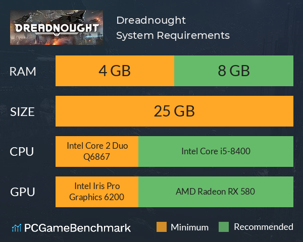 Dreadnought System Requirements PC Graph - Can I Run Dreadnought