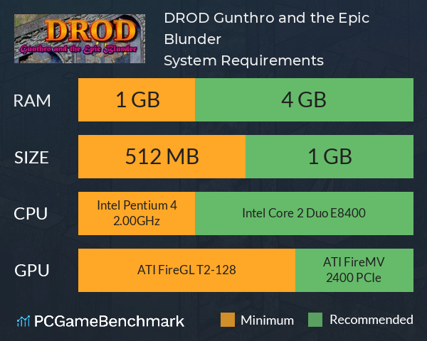DROD: Gunthro and the Epic Blunder System Requirements PC Graph - Can I Run DROD: Gunthro and the Epic Blunder