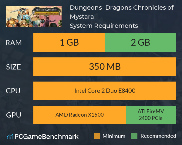 Dungeons & Dragons: Chronicles of Mystara System Requirements PC Graph - Can I Run Dungeons & Dragons: Chronicles of Mystara