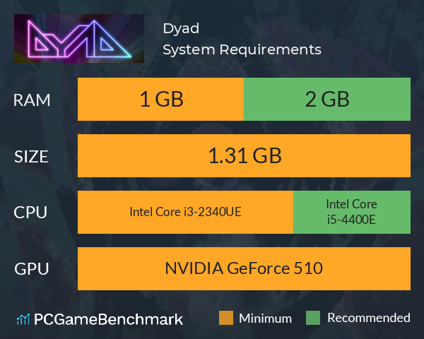 Dyad System Requirements PC Graph - Can I Run Dyad