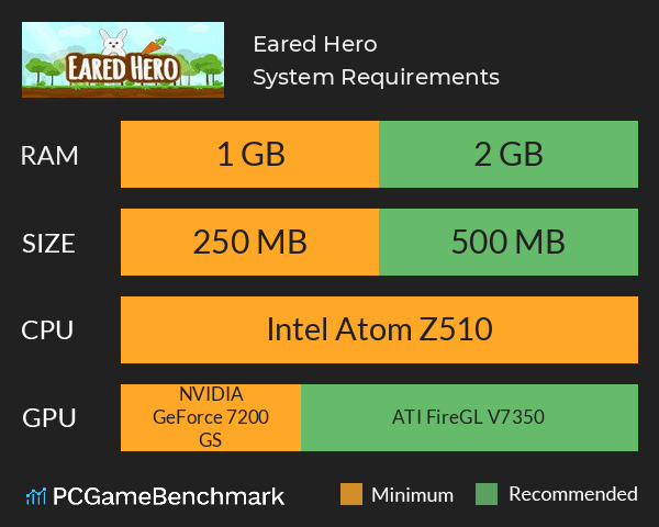 Eared Hero System Requirements PC Graph - Can I Run Eared Hero
