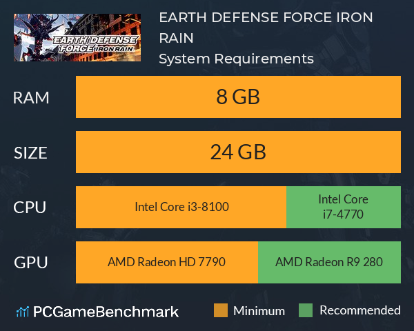 System Requirements for Earth Defense Force: Iron Rain (PC)