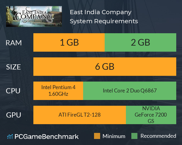 East India Company System Requirements PC Graph - Can I Run East India Company