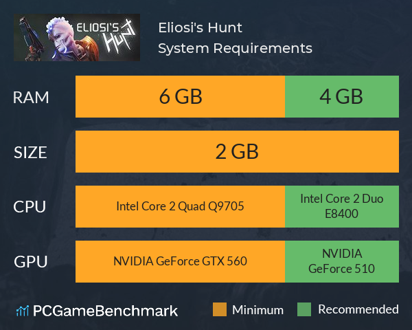 Eliosi's Hunt System Requirements PC Graph - Can I Run Eliosi's Hunt