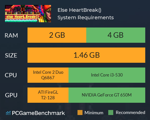 Else Heart.Break() System Requirements PC Graph - Can I Run Else Heart.Break()