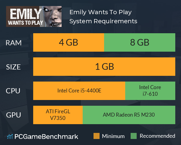 System Requirements for Emily Wants To Play (PC)