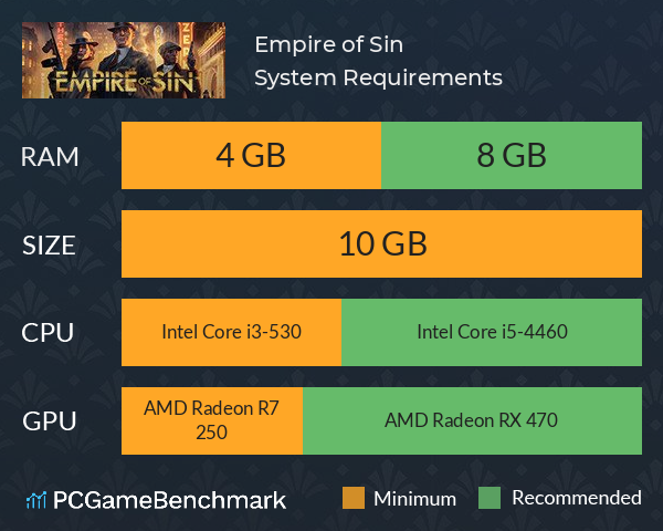 Empire of Sin System Requirements PC Graph - Can I Run Empire of Sin