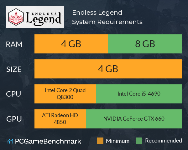 System Requirements for Endless Legend (PC)