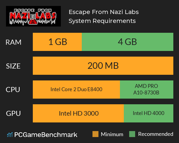 Escape From Nazi Labs System Requirements PC Graph - Can I Run Escape From Nazi Labs