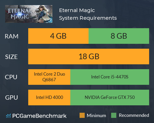 Eternal Magic System Requirements PC Graph - Can I Run Eternal Magic