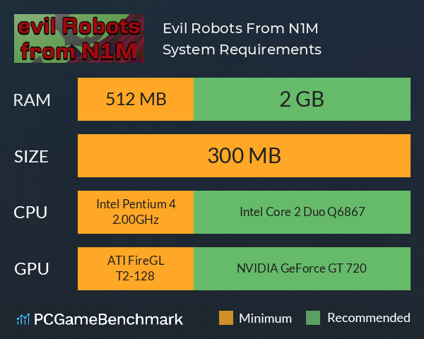 Evil Robots From N1M System Requirements PC Graph - Can I Run Evil Robots From N1M