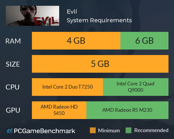 Evil System Requirements PC Graph - Can I Run Evil