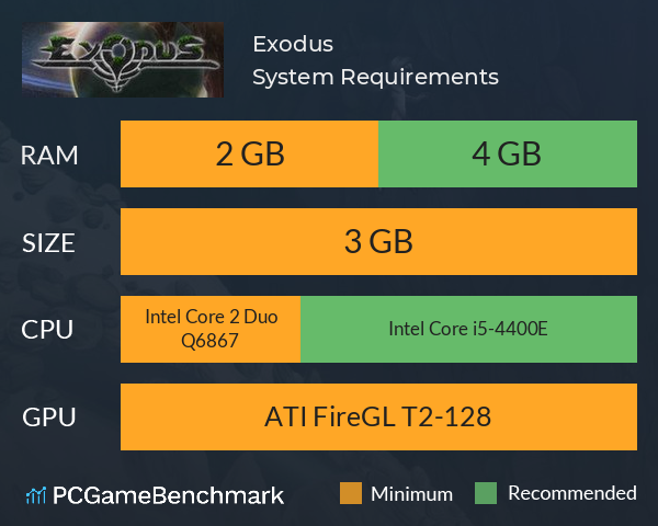 Exodus System Requirements PC Graph - Can I Run Exodus