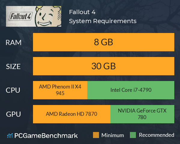 System Requirements for Fallout 4 (PC)