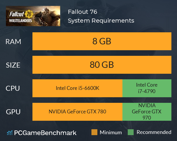 System Requirements for Fallout 76 (PC)