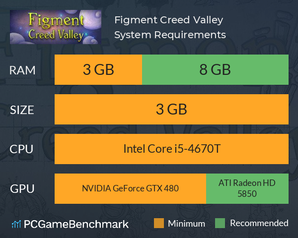 Figment: Creed Valley System Requirements PC Graph - Can I Run Figment: Creed Valley