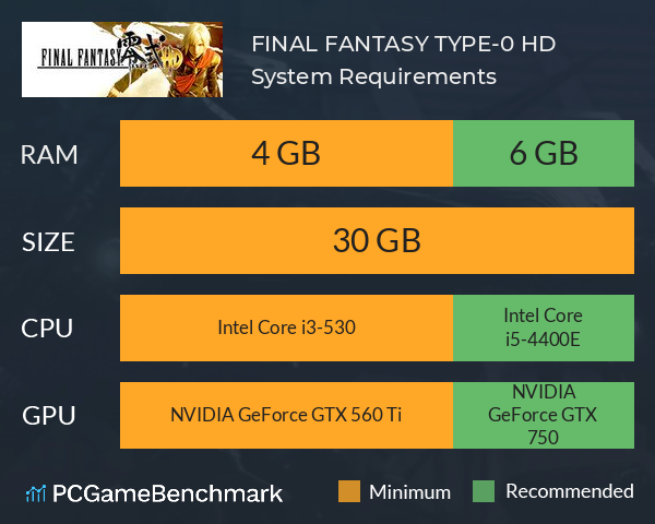 FINAL FANTASY TYPE-0 HD System Requirements PC Graph - Can I Run FINAL FANTASY TYPE-0 HD