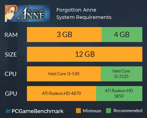 System Requirements for Forgotton Anne (PC)