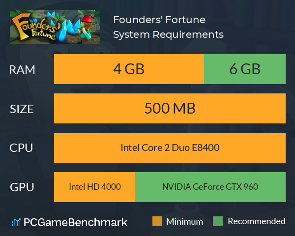Founders' Fortune System Requirements PC Graph - Can I Run Founders' Fortune