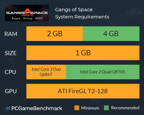 Gangs of Space System Requirements PC Graph - Can I Run Gangs of Space