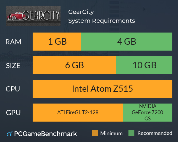 GearCity System Requirements PC Graph - Can I Run GearCity