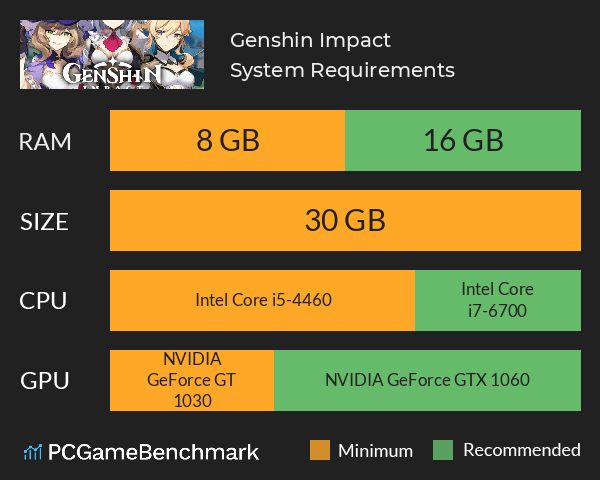 System Requirements for Genshin Impact (PC)