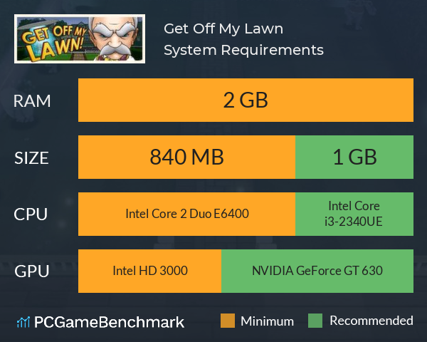 Get Off My Lawn! System Requirements PC Graph - Can I Run Get Off My Lawn!