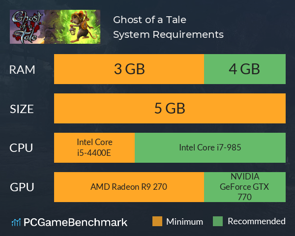 Ghost of a Tale System Requirements PC Graph - Can I Run Ghost of a Tale