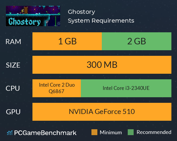 Ghostory System Requirements PC Graph - Can I Run Ghostory