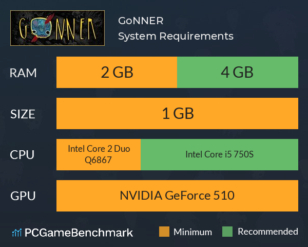 GoNNER System Requirements PC Graph - Can I Run GoNNER