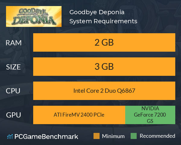 Goodbye Deponia System Requirements PC Graph - Can I Run Goodbye Deponia