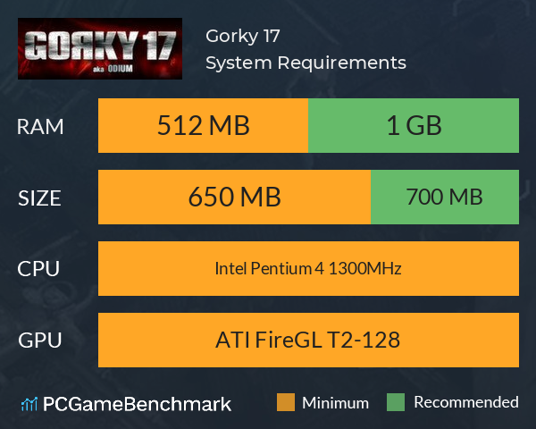 Gorky 17 System Requirements PC Graph - Can I Run Gorky 17