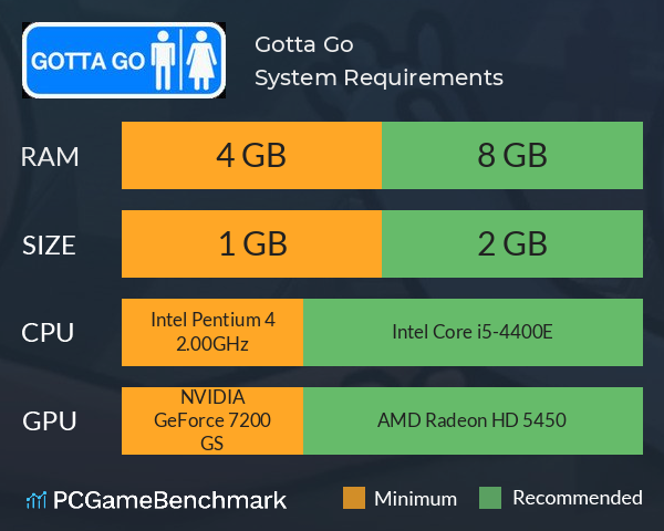 Gotta Go System Requirements PC Graph - Can I Run Gotta Go