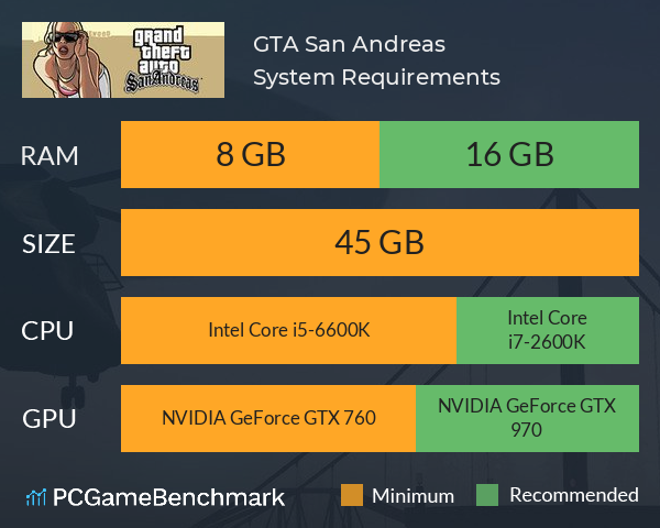 Grand Theft Auto: San Andreas System Requirements PC Graph - Can I Run Grand Theft Auto: San Andreas