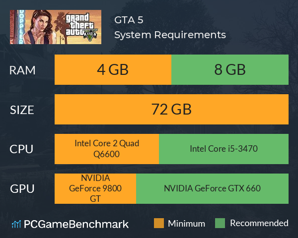 System Requirements for Grand Theft Auto V (PC)