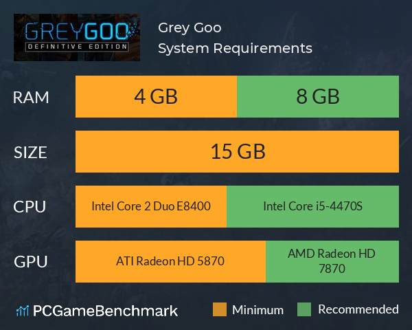 Grey Goo System Requirements PC Graph - Can I Run Grey Goo