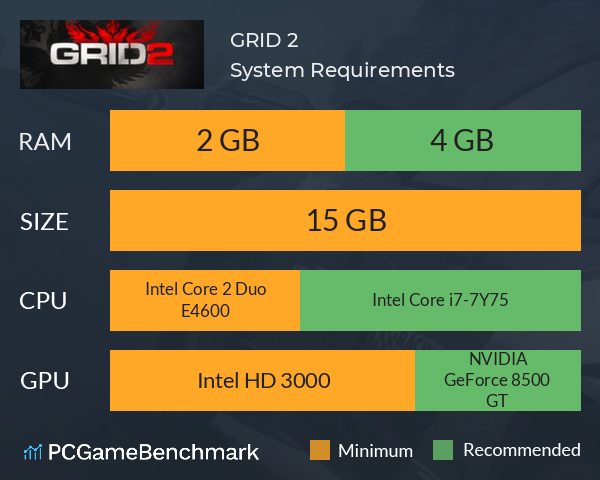GRID 2 System Requirements PC Graph - Can I Run GRID 2