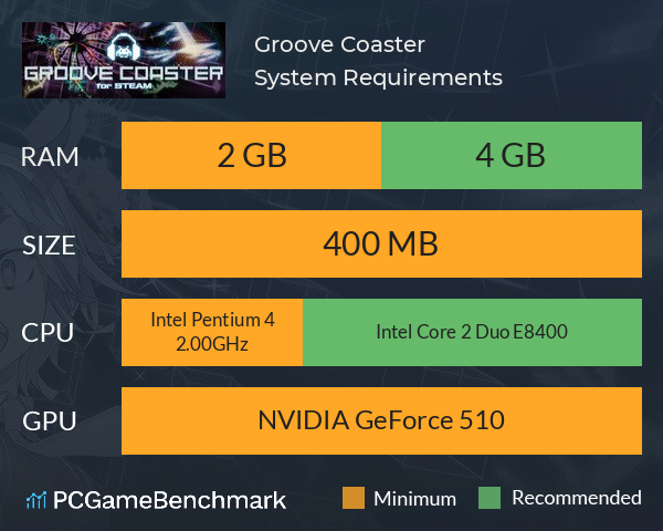 Groove Coaster System Requirements PC Graph - Can I Run Groove Coaster