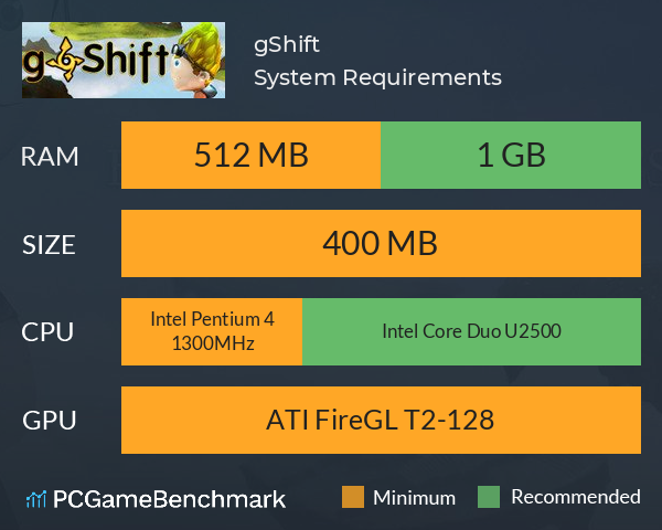 gShift System Requirements PC Graph - Can I Run gShift